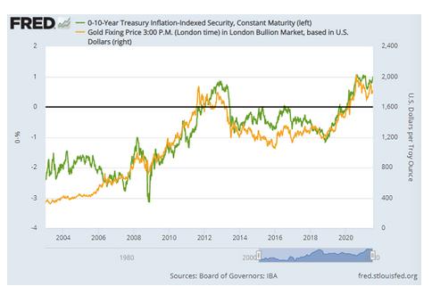金と実質金利の推移 出典元 セントルイス連銀