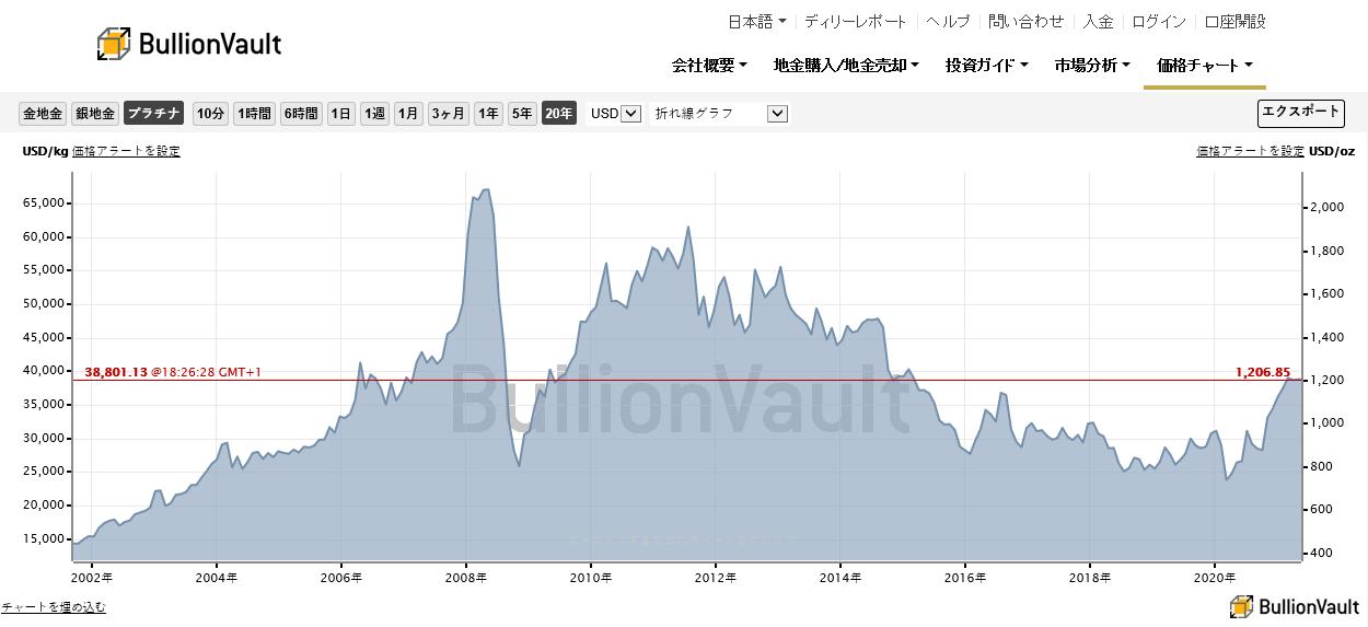 過去20年間のプラチナ価格の推移 出典元 ブリオンボールト