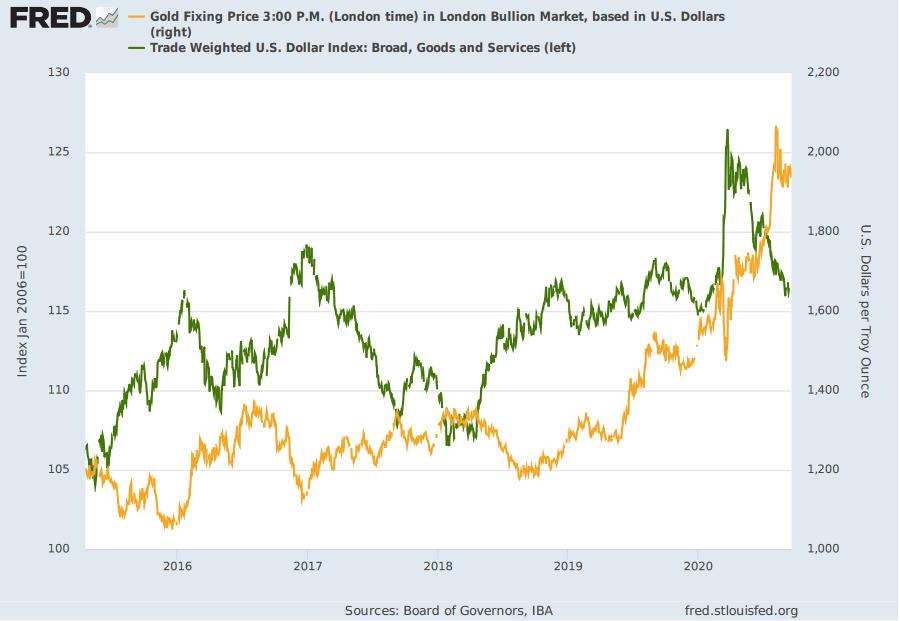 ドル建ての金価格と米ドルの取引加重指数のチャート。出典元:セントルイス連銀