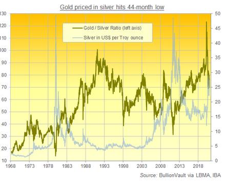 金銀比価 出典元 LBMA価格を基にブリオンボールト作成