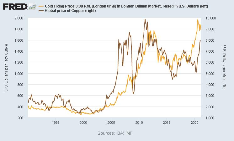 金価格と銅価格の推移 セントルイス連銀より