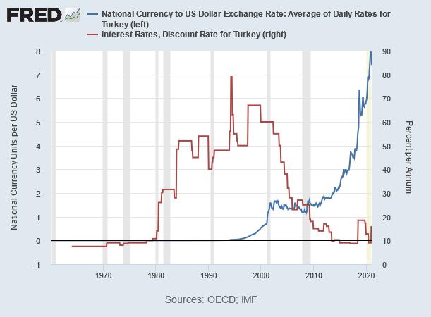 トルコの政策金利と対ドル・トルコリラの推移 出典元:セントルイス連銀