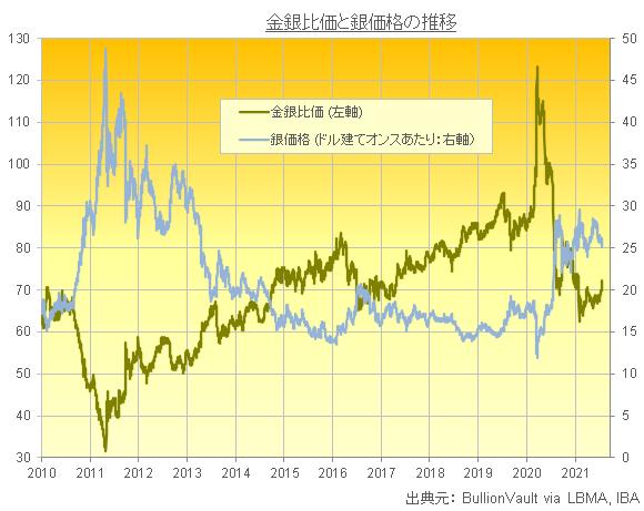 金銀比価と銀価格の推移 出典元 LBMAデータからブリオンボールトが作成