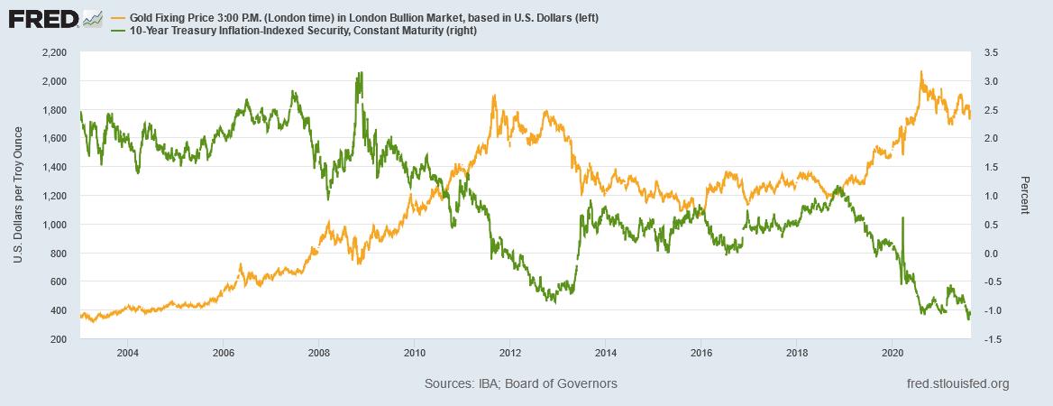 金価格とTIPS(米国物価連動国債)の推移 出典元 セントルイス連銀