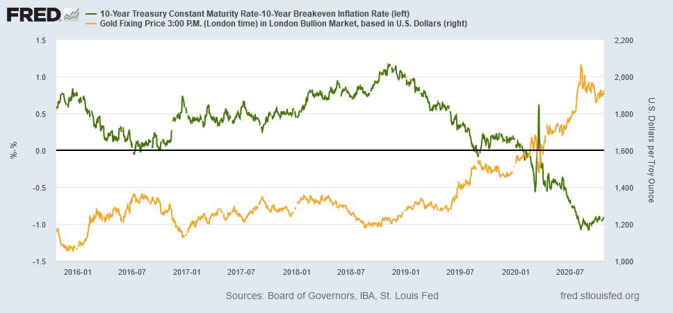 米10年物国債の利回りと金価格 出典元:セントルイス連銀