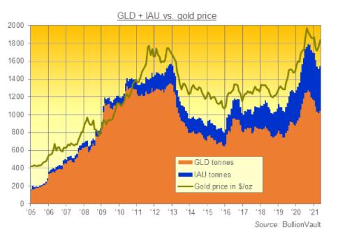 金ETFのSPDRゴールドシェアとiShareゴールドの週間残高の推移と金価格 出典元 ブリオンボールト