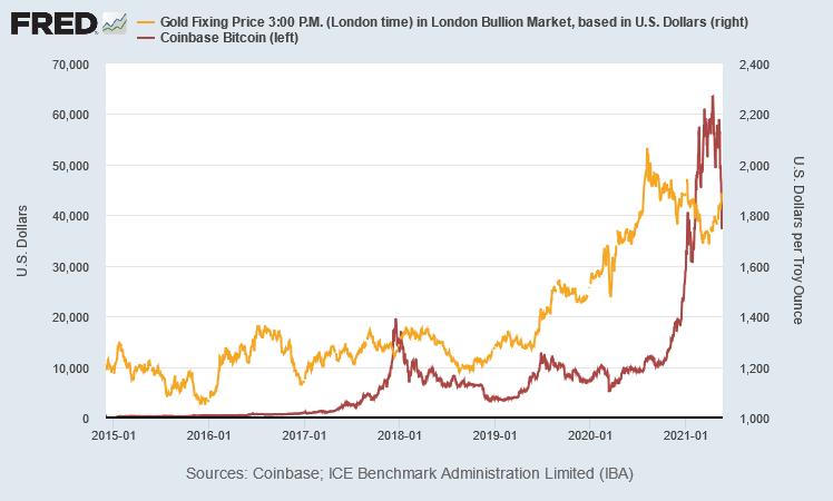 ビットコインと金価格の推移 出典元 セントルイス連銀