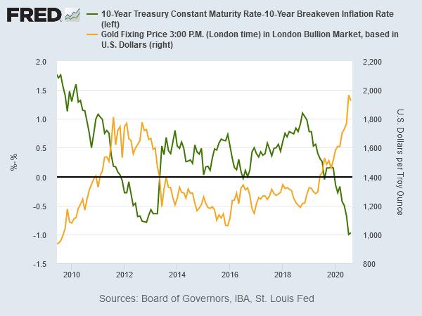 金価格と実質金利の推移 出典元:St Louis Fed