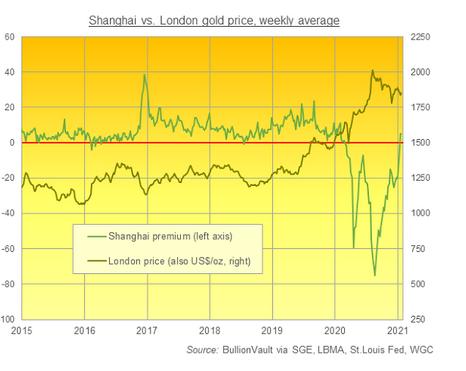 SGE金価格のロンドン受け渡し金価格との差と金価格の推移 出典元 ブリオンボールト