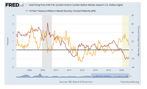 金価格と米10年物国債利回り推移 出典元 セントルイス連銀