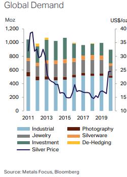 世界の銀需要チャート 出典元 Metals Focus、Bloomberg