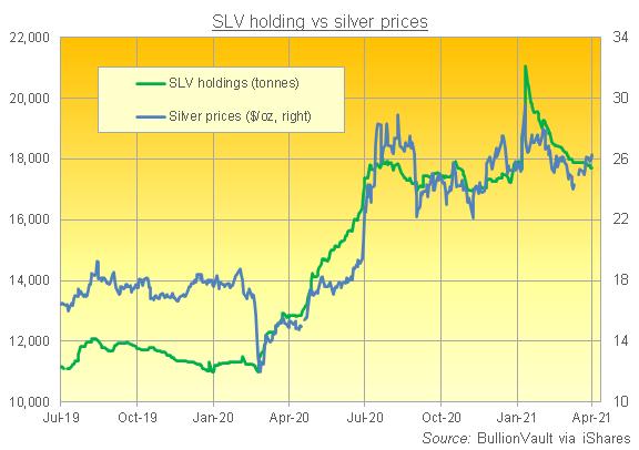 iShareシルバートラスト(SLV)の残高と銀価格の推移 出典元 iShareのデータを元にブリオンボールト