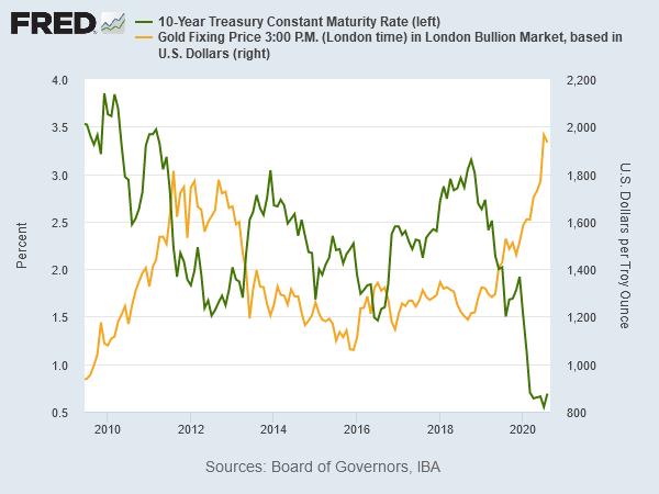 米10年物国債利回りと金価格 出典元セントルイス連銀
