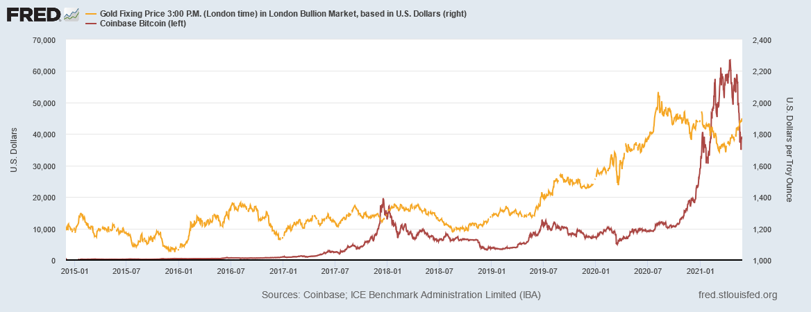 金とビットコイン価格の推移 出典元 セントルイス連銀