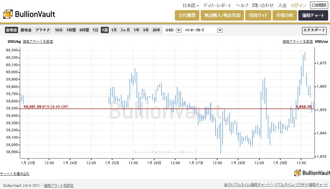 リアルタイム金価格チャート