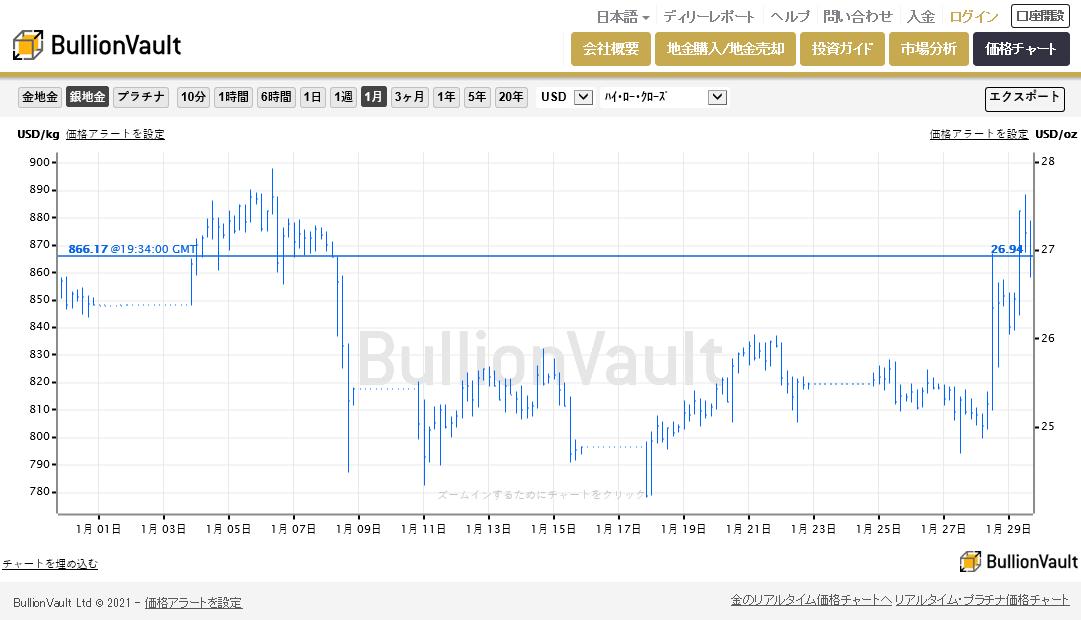 年初からの銀価格の動き