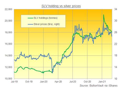 銀価格とiShareシルバーの残高の推移 出典元 iShareのデータでブリオンボールトが作成