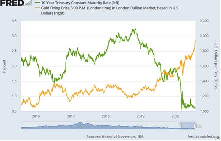 米国債利回り対ドル金価格のグラフ。出所:セントルイス連銀 セントルイス連銀