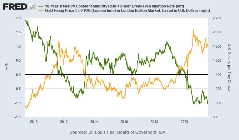 金価格と実質金利のチャート 出典元 セントルイス連銀