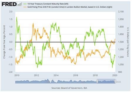 米10年国債利回りと金価格 出典元:セントルイス連銀より