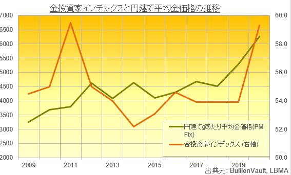 金投資家インデックスと年間金価格平均の推移 出典元:ブリオンボールト