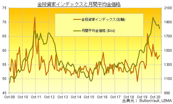 ブリオンボールト金投資家インデックスと月間平均金価格の推移