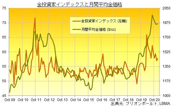 金投資家インデックスと月間平均金価格の推移 出典元:ブリオンボールト