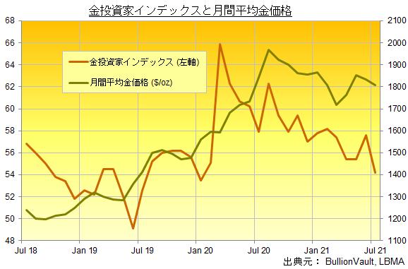 金投資家インデックスと月間金価格の推移 出典元 ブリオンボールト