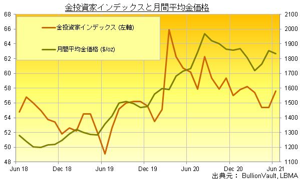 金投資家インデックスと金価格の推移(2021年6月までの3年間) 出典元 ブリオンボールト
