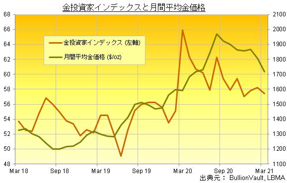 金投資家インデックスと金価格(2021年3月までの3年間)出典元 ブリオンボールト