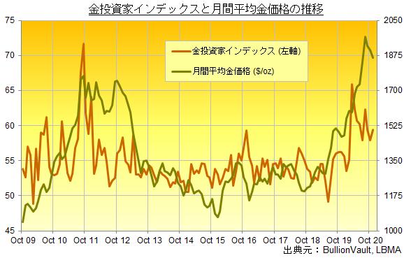 金投資家インデックスと月間平均金価格の推移 出典元ブリオンボールト
