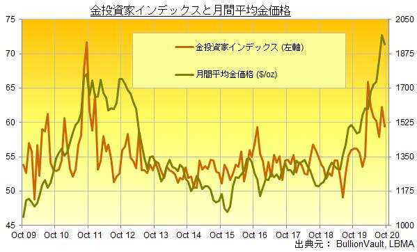 金投資家インデックスと月間平均金価格 出典元:ブリオンボールト