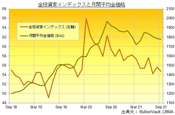 金投資家インデックスと月間平均金価格の推移 出典元 ブリオンボールト
