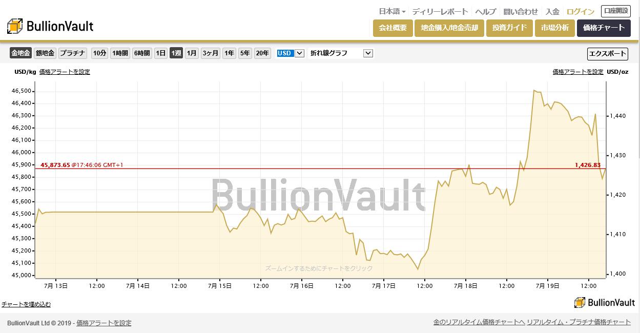 ブリオンボールト・リアルタイム金価格チャート