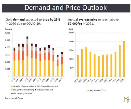 金需要と金価格見通し 出典元 Metals Focus