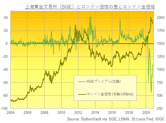 上海黄金交易所(SGE)価格とロンドン価格の差とロンドン金価格 出典元:SGE、LBMA、WGC、セントルイス連銀データをブリオンボールトがまとめる