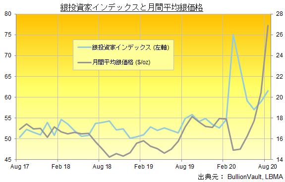 銀投資家インデックスと月間平均銀価格 出典元:ブリオンボールト