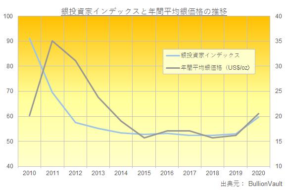 銀投資家インデックスと年間銀価格平均の推移 出典元:ブリオンボールト