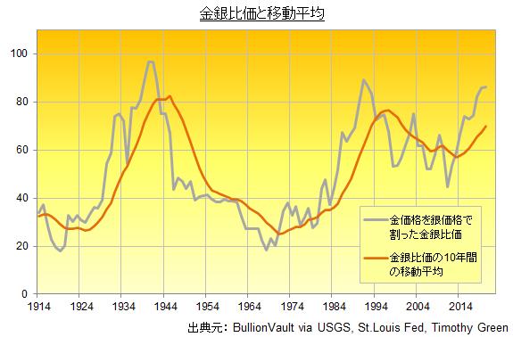 金銀比価とその年間移動平均の推移 出典元:ブリオンボールト