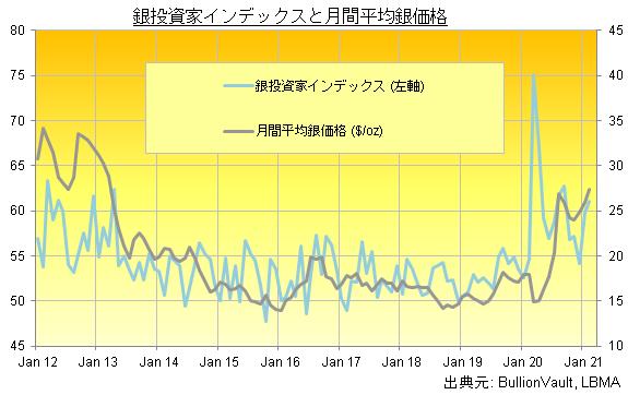 ブリオンボールト銀投資家インデックスと月間銀価格の推移