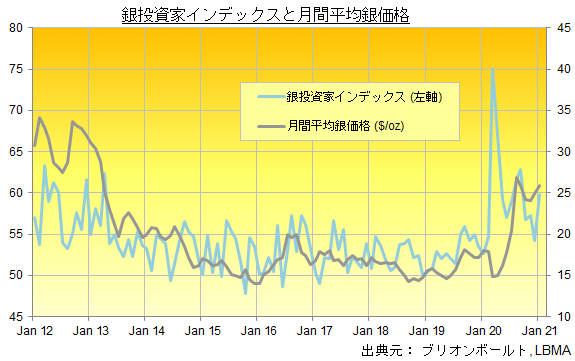 銀投資家インデックスと月間平均銀価格の推移 出典元:ブリオンボールト