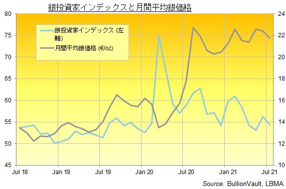 銀投資家インデックスと月間平均銀価格の推移 出典元 ブリオンボールト