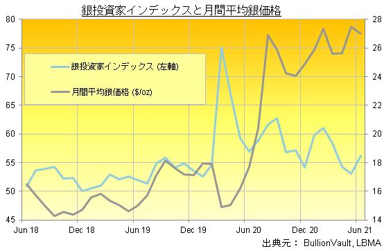 銀投資家インデックスと月間平均銀価格の推移(2021年6月までの3年間)出典元 ブリオンボールト