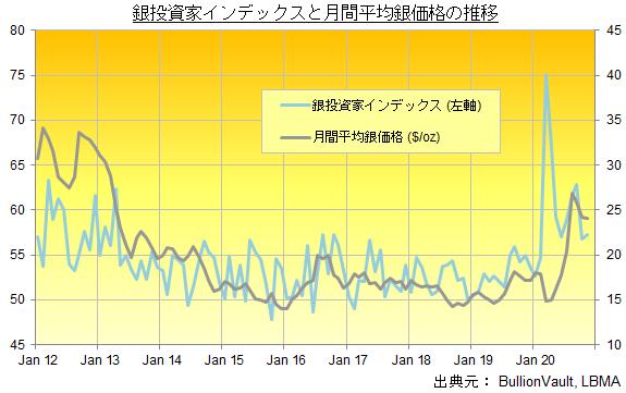 銀投資家インデックスと月間平均銀価格の推移 出典元ブリオンボールト