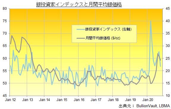 銀投資家インデックスと月間平均銀価格 出典元 ブリオンボールト
