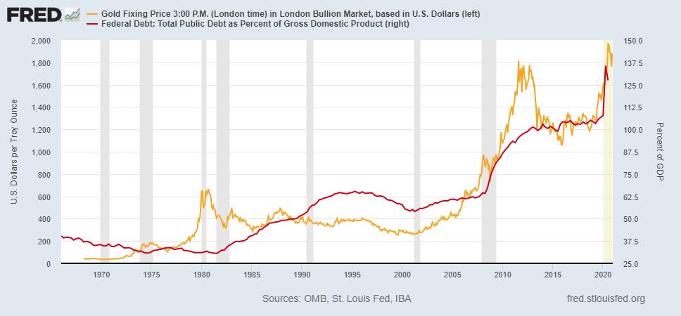 米国のGDP比の債務規模と金価格の推移 出典元 セントルイス連銀